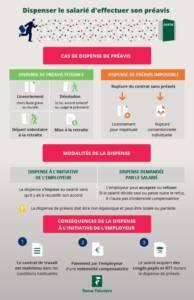 Infographie_Dispenser_le_salarié_d_effectuer_son_préavis